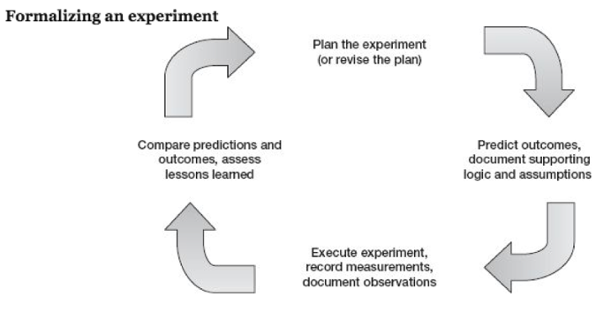 formalizing_an_experiment